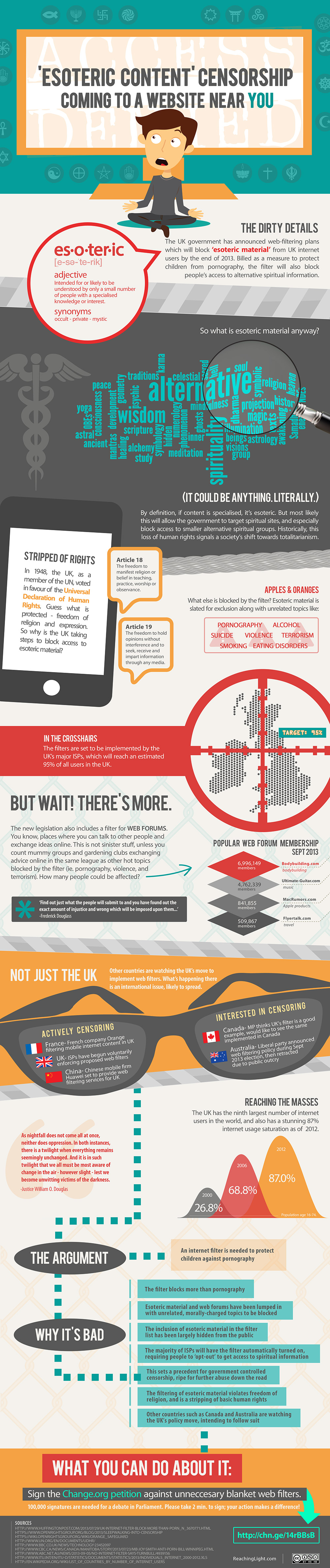 Infographic: UK Filter to Block 'Esoteric Content' - Worldwide Implications